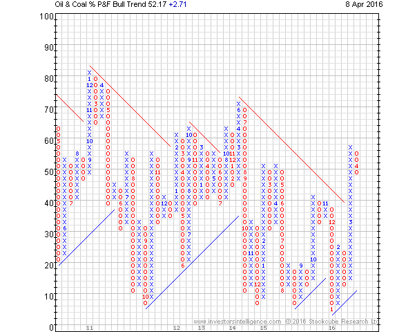 Charts of the Week: Glencore, Oil & Coal,Bovespa , Coffee & USDNOK ...
